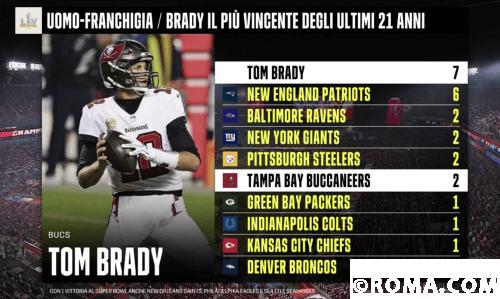 Record Toma Brady